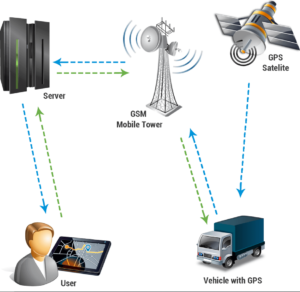 How GPS works image